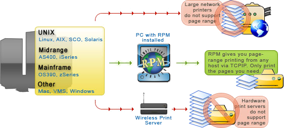 Host page-range printing with RPM